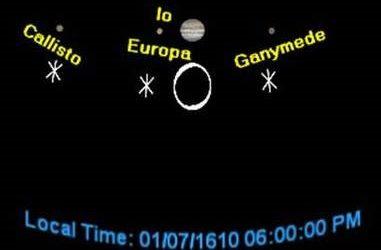 Recreating Jupiter's Galilean Moons in SciDome