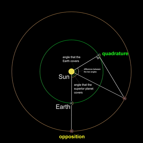 Solar System Scale: Copernicus' Method
